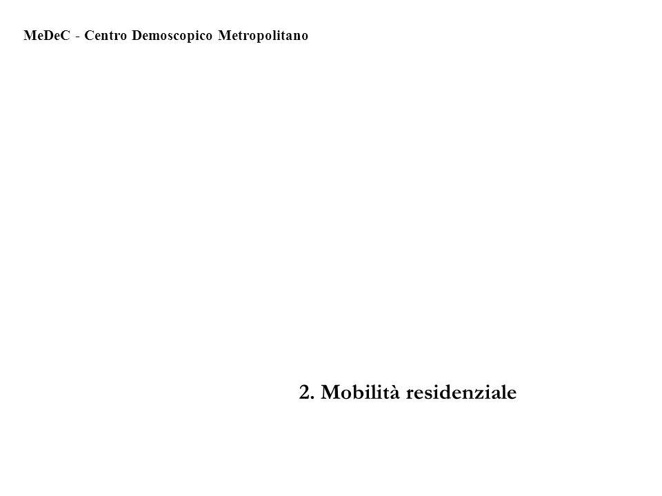 2. Mobilità residenziale MeDeC - Centro Demoscopico Metropolitano