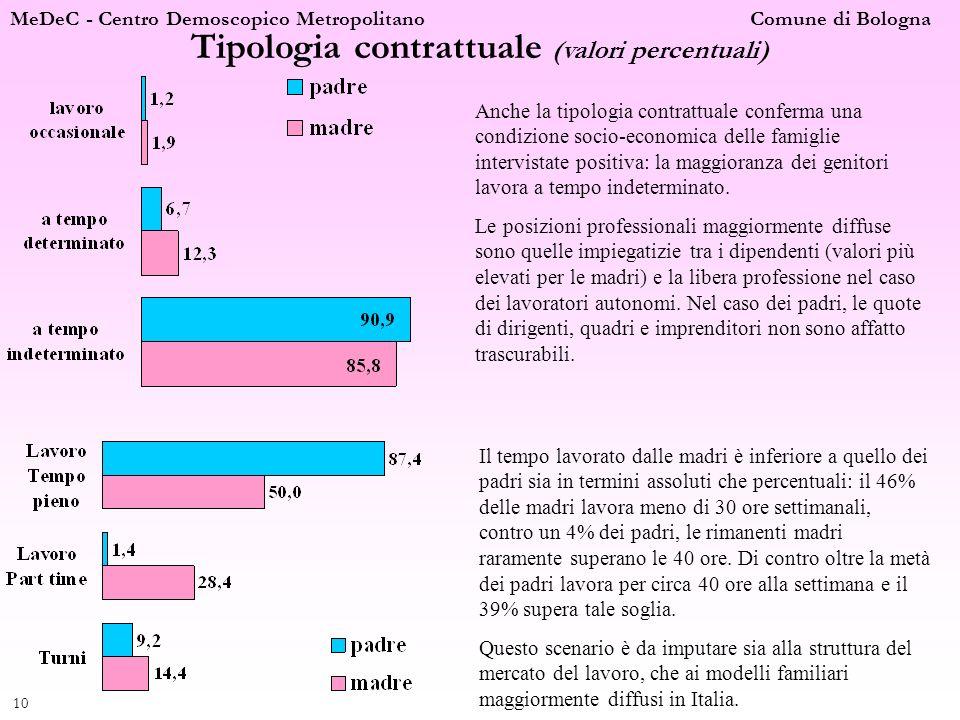 MeDeC - Centro Demoscopico Metropolitano Comune di Bologna 10 Tipologia contrattuale (valori percentuali) Anche la tipologia contrattuale conferma una
