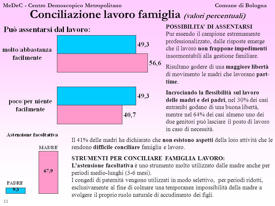 MeDeC - Centro Demoscopico Metropolitano Comune di Bologna 11 Conciliazione lavoro famiglia (valori percentuali) POSSIBILITA DI ASSENTARSI Pur essendo
