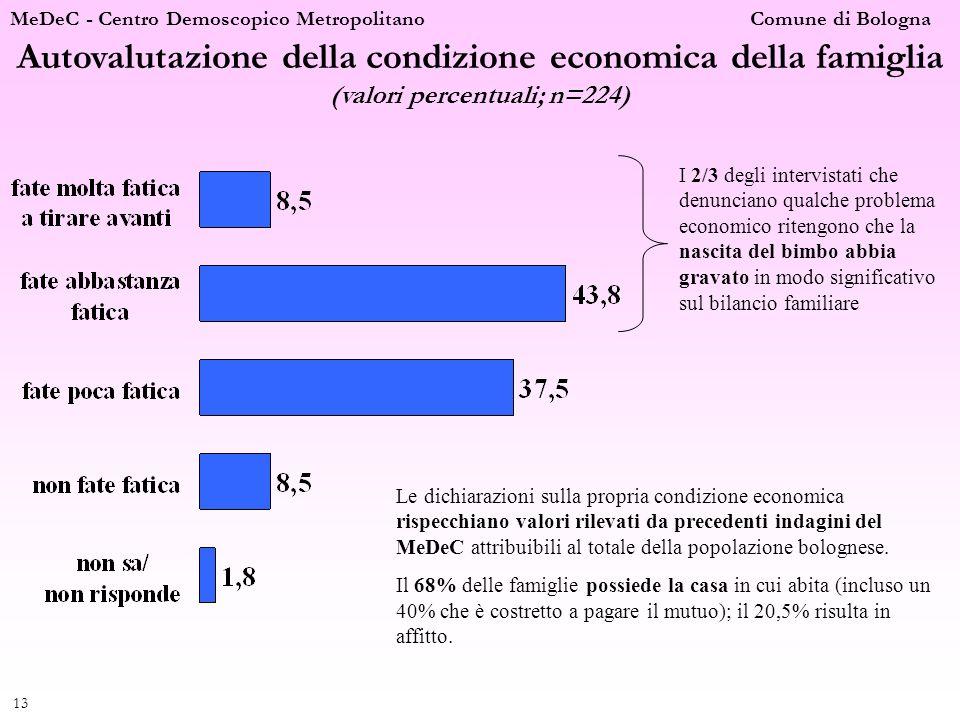 MeDeC - Centro Demoscopico Metropolitano Comune di Bologna 13 Autovalutazione della condizione economica della famiglia (valori percentuali; n=224) I