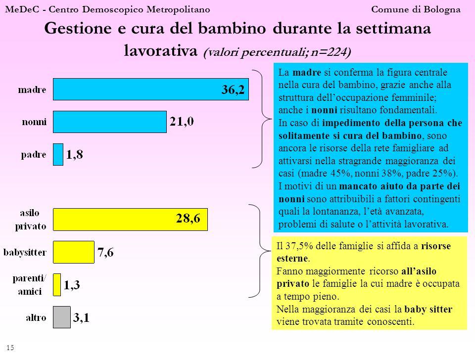 MeDeC - Centro Demoscopico Metropolitano Comune di Bologna 15 Gestione e cura del bambino durante la settimana lavorativa (valori percentuali; n=224)
