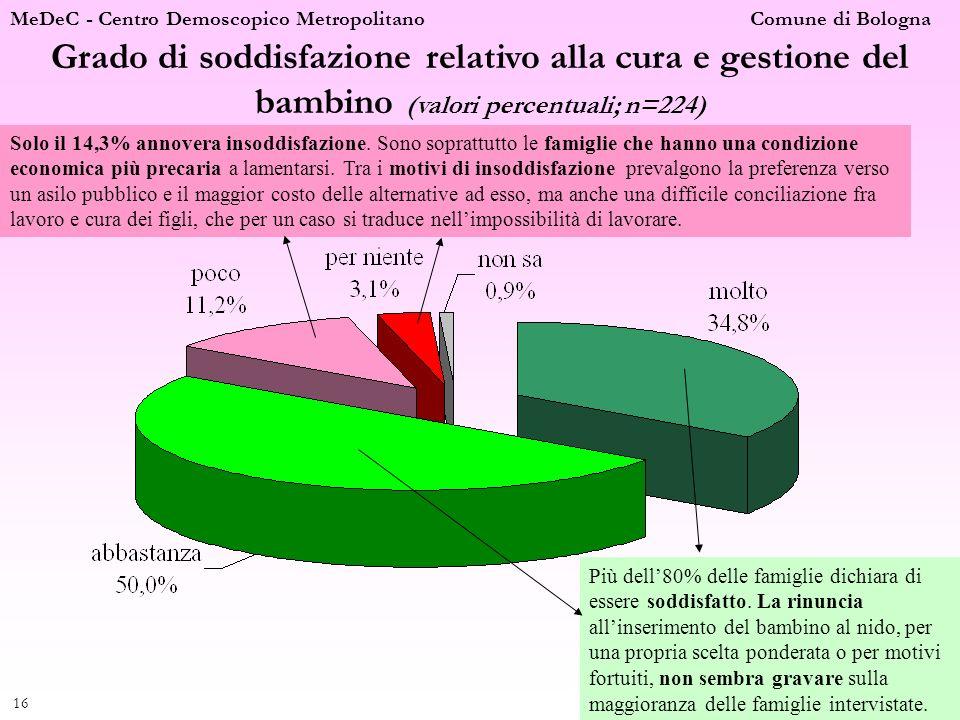 MeDeC - Centro Demoscopico Metropolitano Comune di Bologna 16 Grado di soddisfazione relativo alla cura e gestione del bambino (valori percentuali; n=