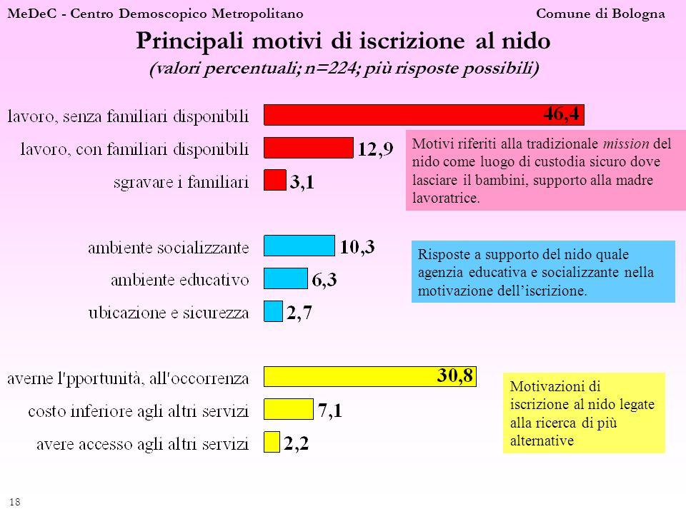 MeDeC - Centro Demoscopico Metropolitano Comune di Bologna 18 Principali motivi di iscrizione al nido (valori percentuali; n=224; più risposte possibi