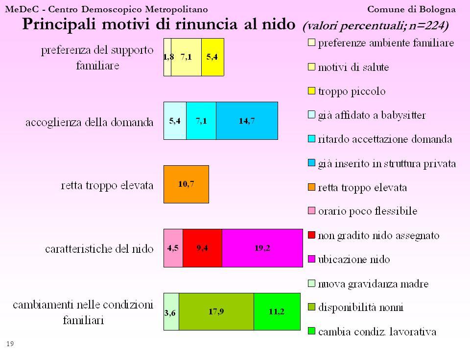 MeDeC - Centro Demoscopico Metropolitano Comune di Bologna 20 Commento ai motivi di rinuncia al nido - Cambiamenti nelle condizioni familiari.