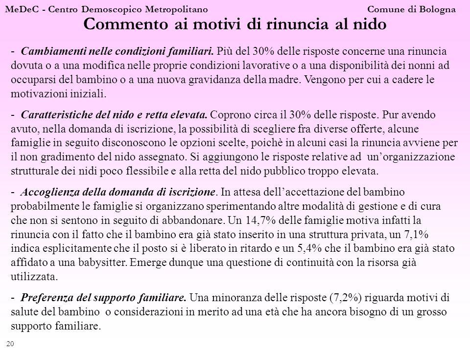 MeDeC - Centro Demoscopico Metropolitano Comune di Bologna 20 Commento ai motivi di rinuncia al nido - Cambiamenti nelle condizioni familiari. Più del