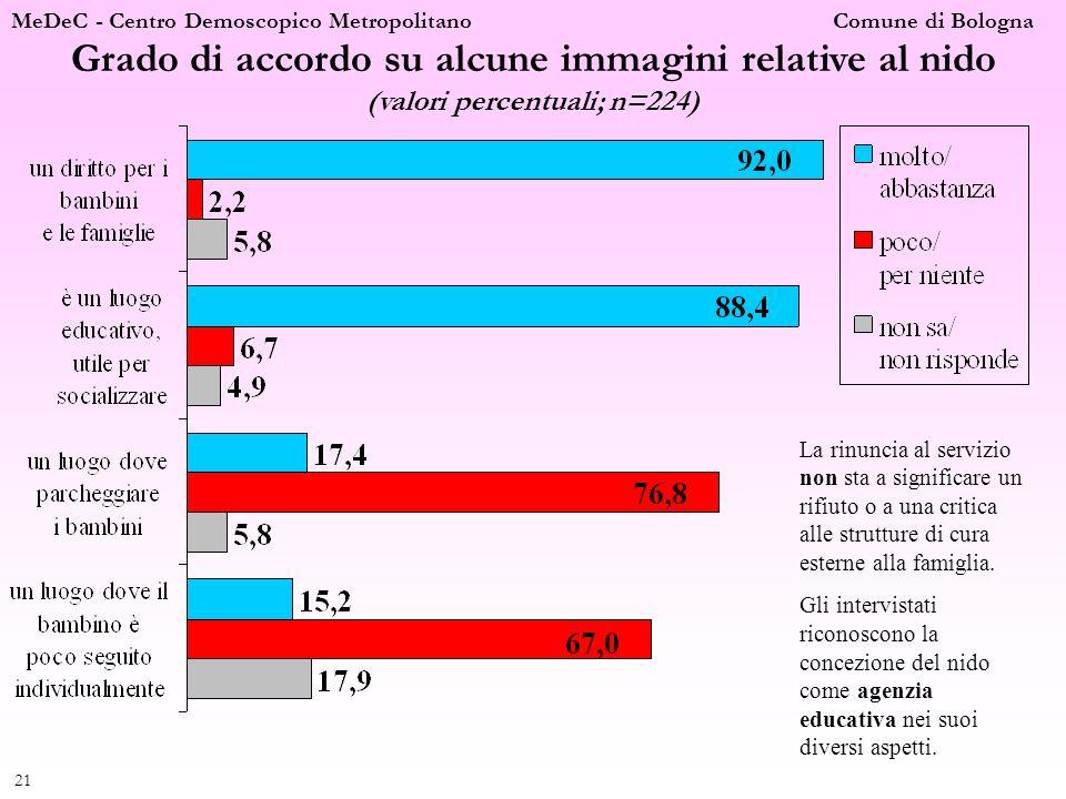 MeDeC - Centro Demoscopico Metropolitano Comune di Bologna 21 Grado di accordo su alcune immagini relative al nido (valori percentuali; n=224) La rinu