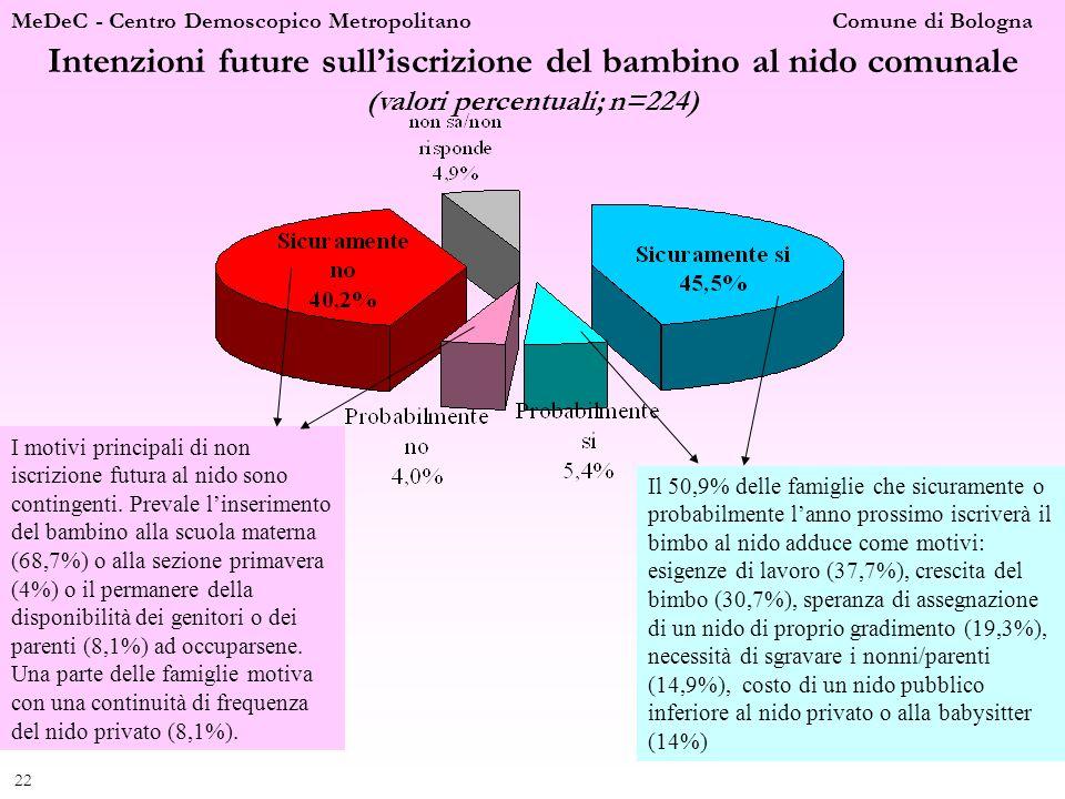 MeDeC - Centro Demoscopico Metropolitano Comune di Bologna 22 Intenzioni future sulliscrizione del bambino al nido comunale (valori percentuali; n=224