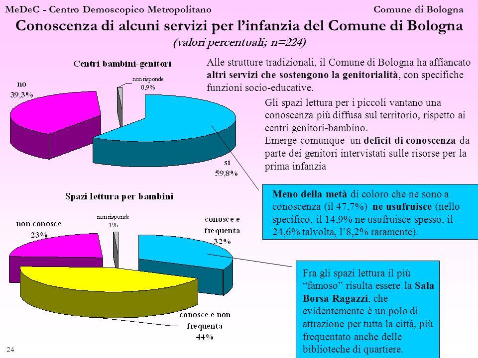 MeDeC - Centro Demoscopico Metropolitano Comune di Bologna 25 Valutazione della rete dei servizi per linfanzia (valori percentuali; n=224) Le proposte di chi è parzialmente o totalmente critico vanno in direzione di un aumento del numero dei nidi e dei posti a disposizione (46,6%), di un potenziamento di altri servizi per linfanzia (11,8%), di un miglioramento dei servizi nido già presenti in termini di flessibilità (6,8%) o di strutture o personale (7,5%), di una riduzione delle tariffe (8,7%) o di un cambiamento delle modalità e criteri di accesso (7,5%).