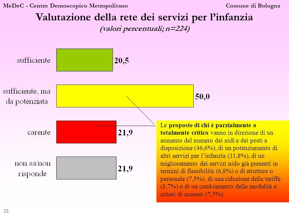 MeDeC - Centro Demoscopico Metropolitano Comune di Bologna 25 Valutazione della rete dei servizi per linfanzia (valori percentuali; n=224) Le proposte