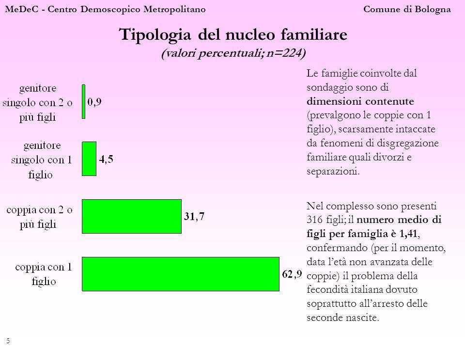 MeDeC - Centro Demoscopico Metropolitano Comune di Bologna 6 Età dei genitori (valori percentuali; n=224) Le caratteristiche socio anagrafiche dei genitori risultano omogenee, in relazione soprattutto alletà e al titolo di studio