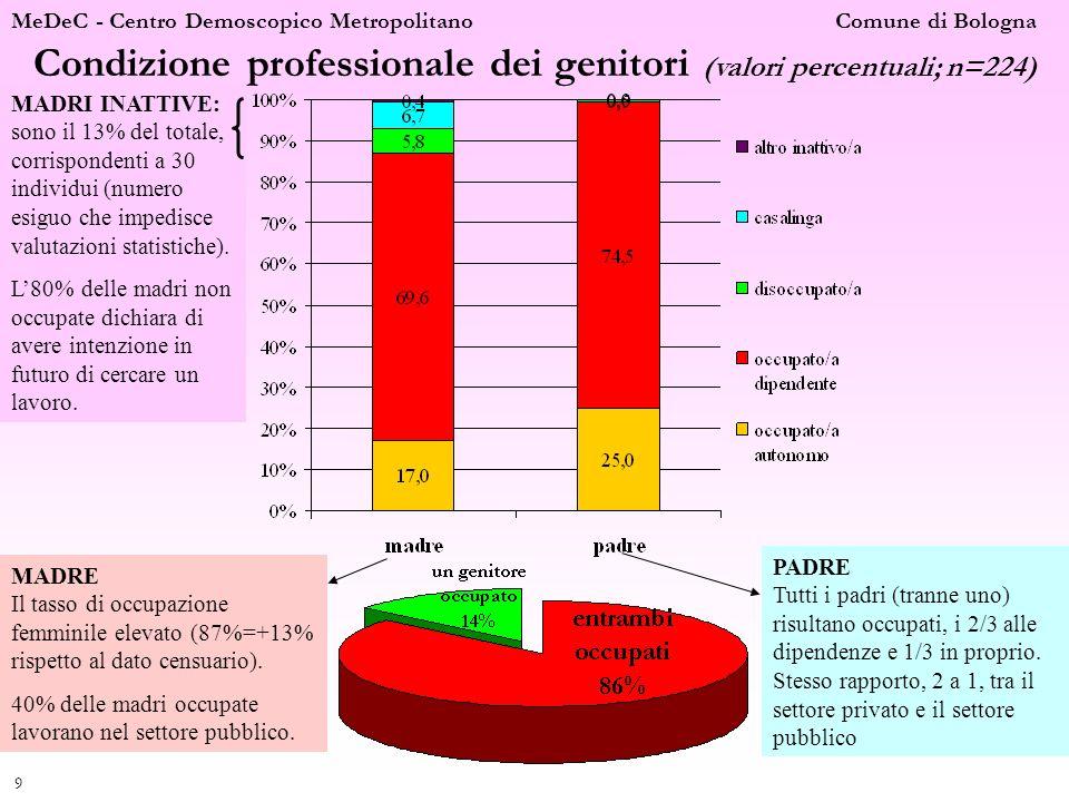 MeDeC - Centro Demoscopico Metropolitano Comune di Bologna 9 Condizione professionale dei genitori (valori percentuali; n=224) MADRE Il tasso di occup