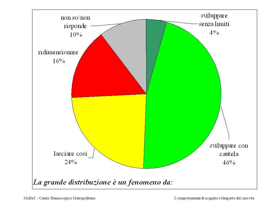 MeDeC - Centro Demoscopico MetropolitanoI comportamenti di acquisto e l'impatto del carovita