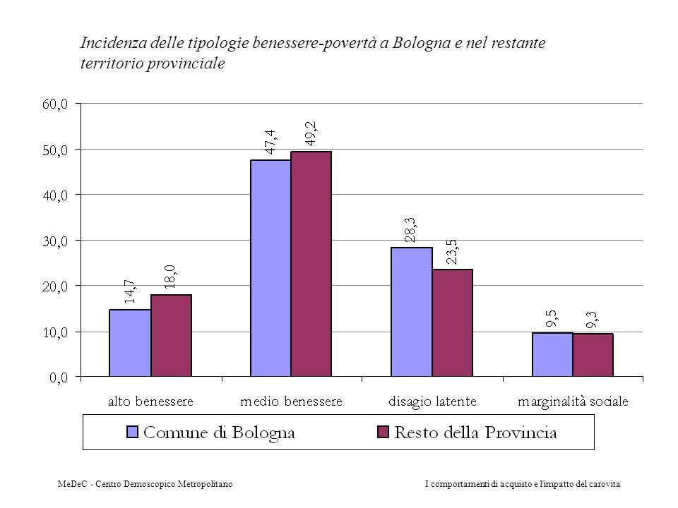 MeDeC - Centro Demoscopico MetropolitanoI comportamenti di acquisto e l'impatto del carovita Incidenza delle tipologie benessere-povertà a Bologna e n