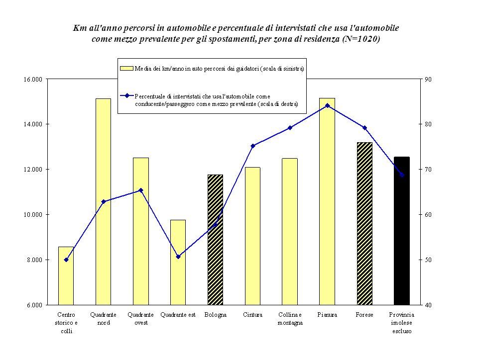 Km all'anno percorsi in automobile e percentuale di intervistati che usa l'automobile come mezzo prevalente per gli spostamenti, per zona di residenza