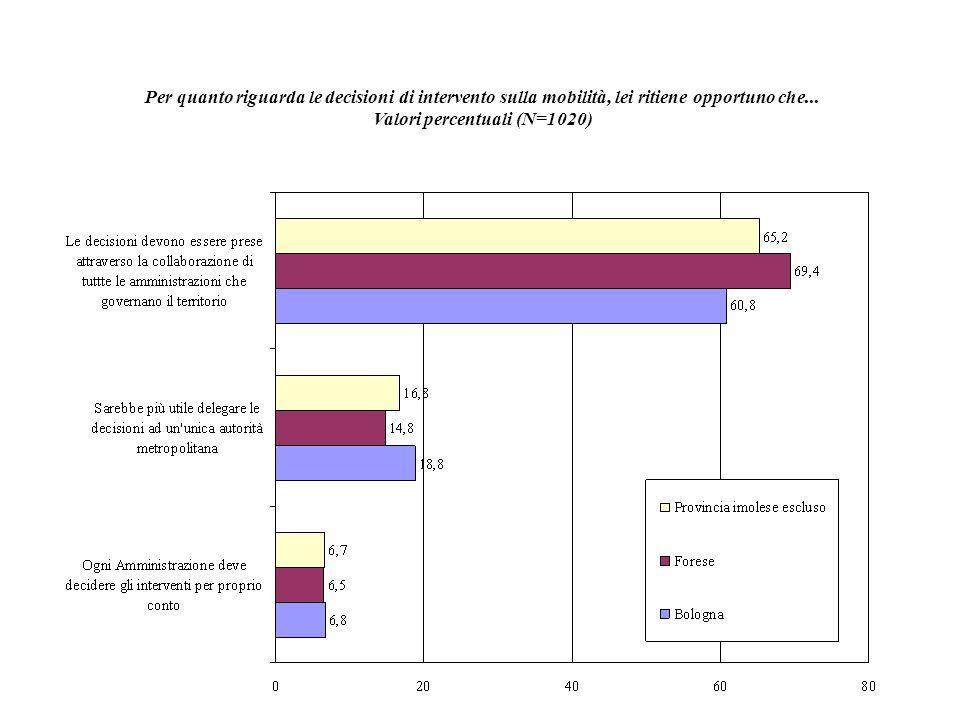 Per quanto riguarda le decisioni di intervento sulla mobilità, lei ritiene opportuno che... Valori percentuali (N=1020)