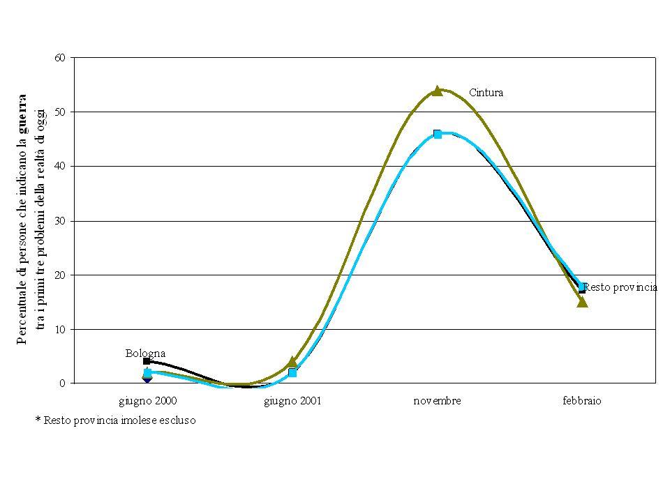 Opinione relativa alla metropolitana. Valori percentuali (N=1020)