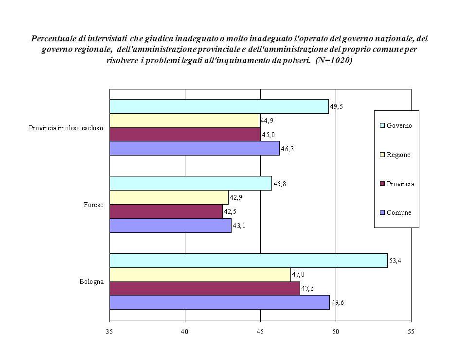 Percentuale di intervistati che giudica inadeguato o molto inadeguato l'operato del governo nazionale, del governo regionale, dell'amministrazione pro