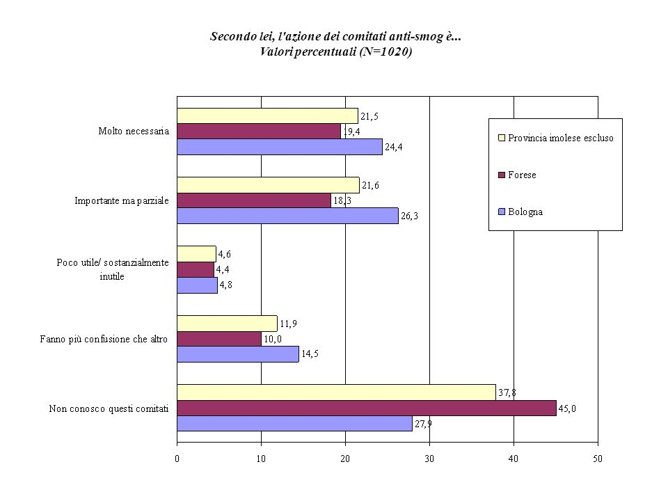 Secondo lei, l azione dei comitati anti-smog è... Valori percentuali (N=1020)