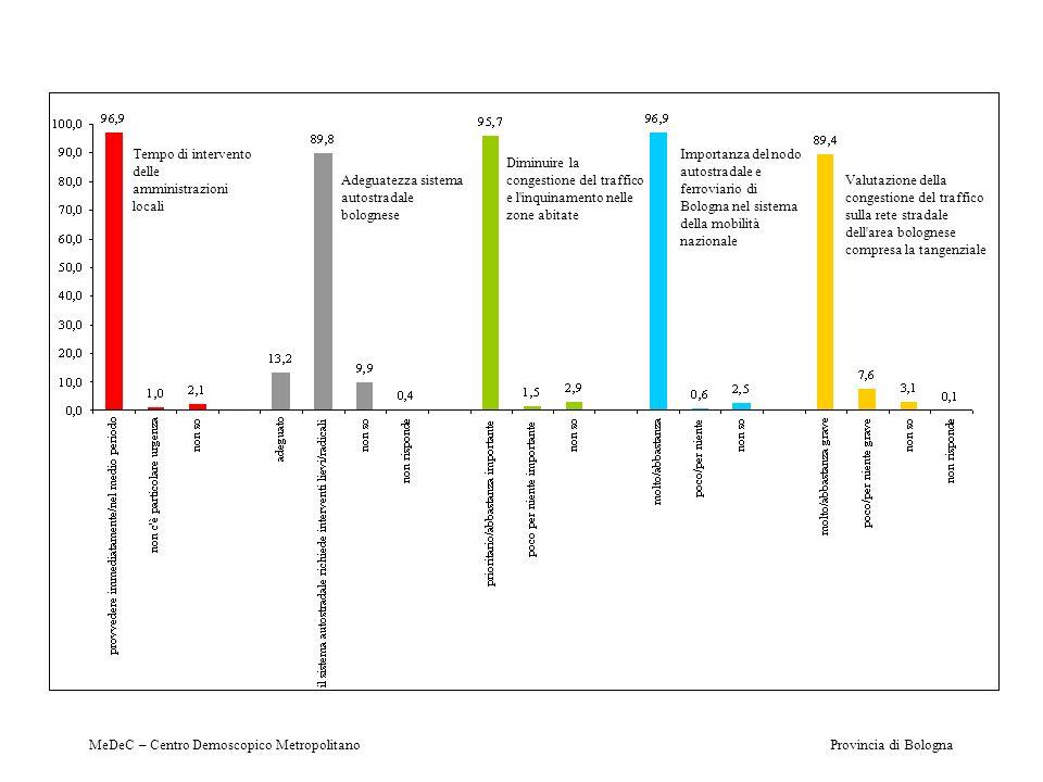 Tempo di intervento delle amministrazioni locali Adeguatezza sistema autostradale bolognese Diminuire la congestione del traffico e l'inquinamento nel