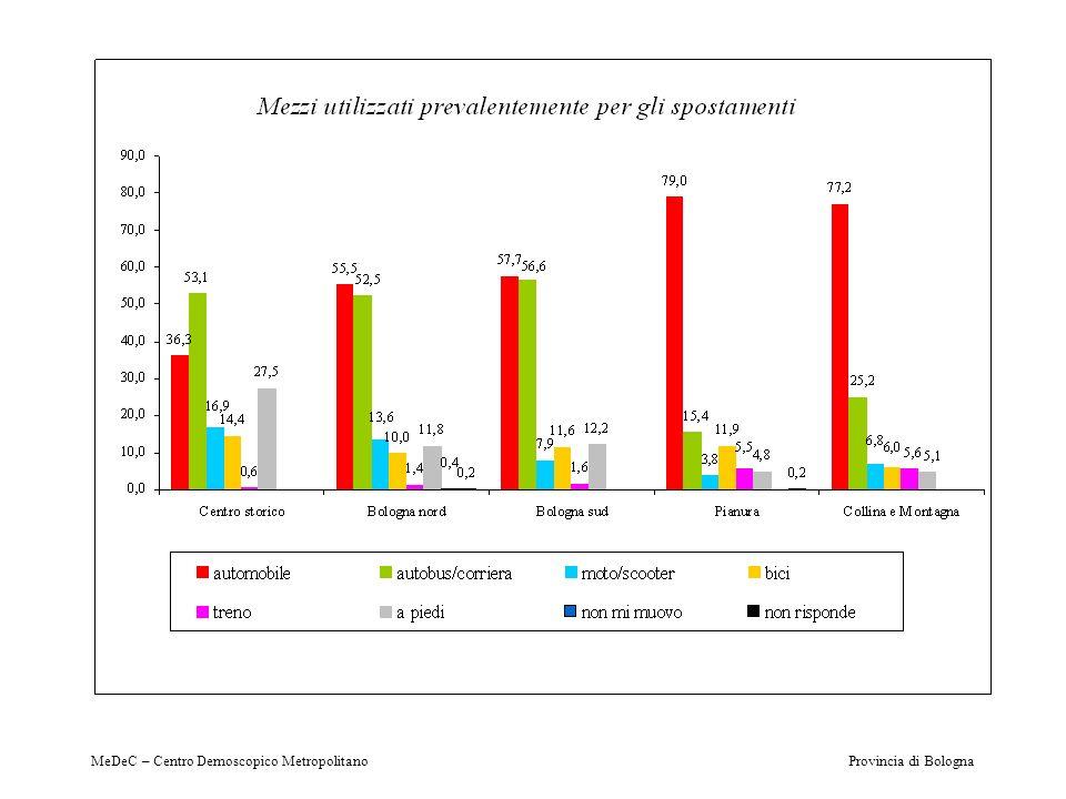 MeDeC – Centro Demoscopico Metropolitano Provincia di Bologna I tre progetti presentati
