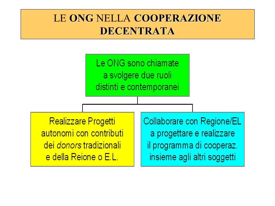 ONG COOPERAZIONE DECENTRATA LE ONG NELLA COOPERAZIONE DECENTRATA