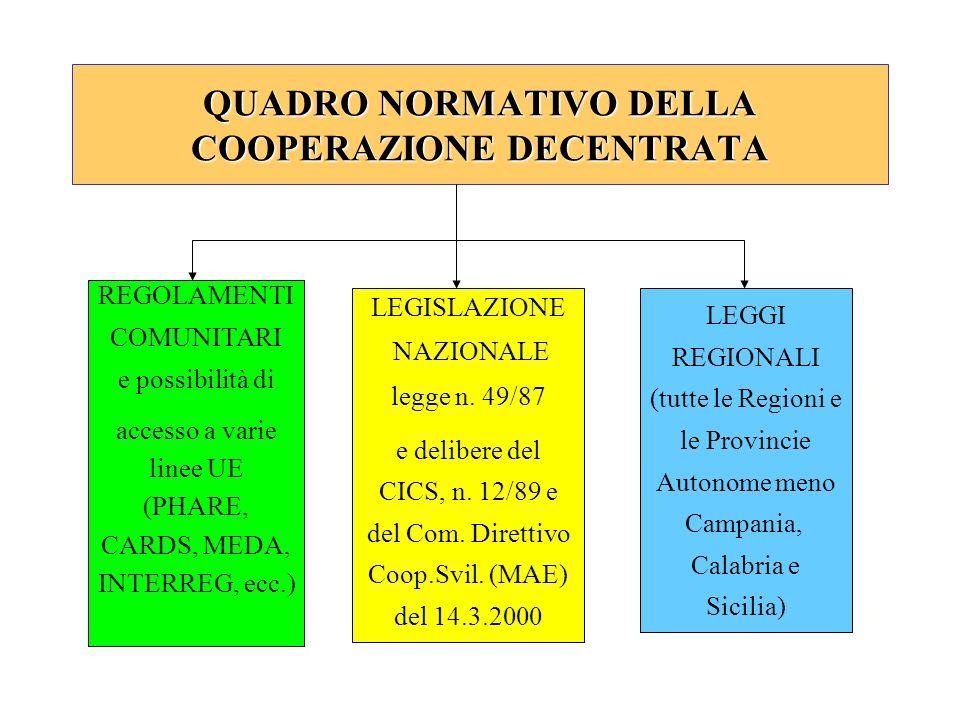 QUADRO NORMATIVO DELLA COOPERAZIONE DECENTRATA REGOLAMENTI COMUNITARI e possibilità di accesso a varie linee UE (PHARE, CARDS, MEDA, INTERREG, ecc.) LEGISLAZIONE NAZIONALE legge n.