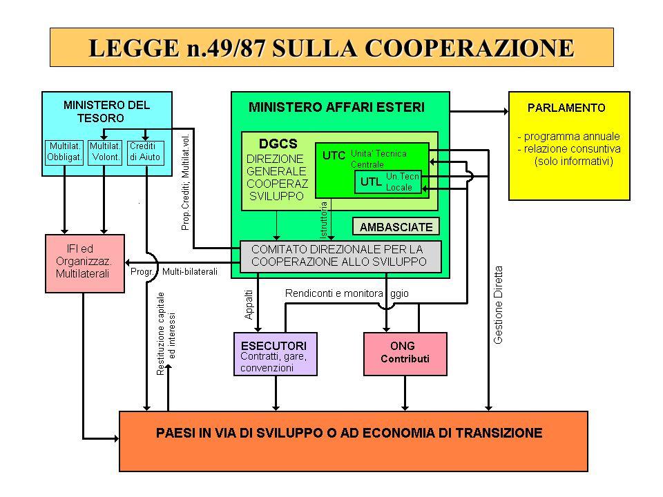 LEGGE n.49/87 SULLA COOPERAZIONE