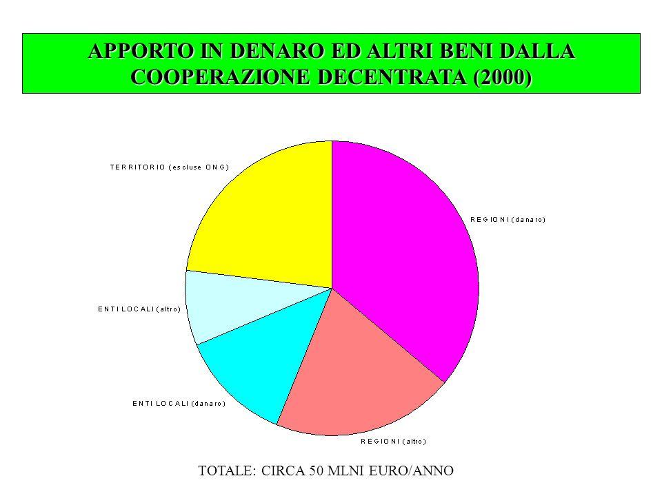 APPORTO IN DENARO ED ALTRI BENI DALLA COOPERAZIONE DECENTRATA (2000) TOTALE: CIRCA 50 MLNI EURO/ANNO