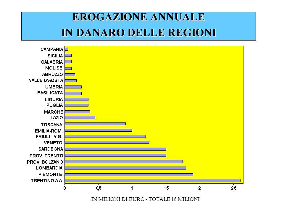 EROGAZIONE ANNUALE IN DANARO DELLE REGIONI IN MILIONI DI EURO - TOTALE 18 MILIONI