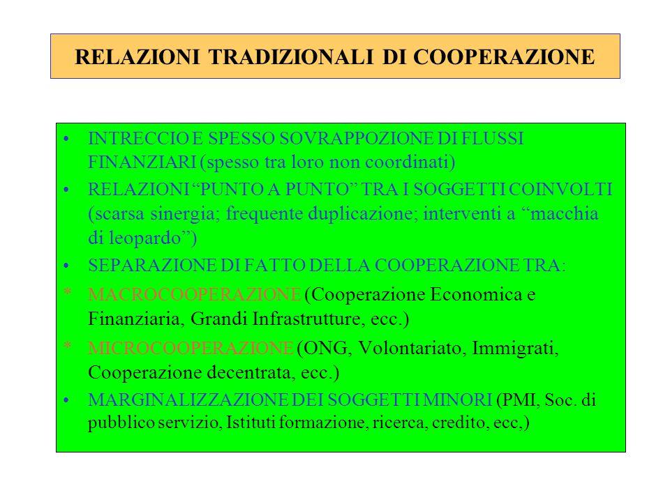 RELAZIONI TRADIZIONALI DI COOPERAZIONE INTRECCIO E SPESSO SOVRAPPOZIONE DI FLUSSI FINANZIARI (spesso tra loro non coordinati) RELAZIONI PUNTO A PUNTO TRA I SOGGETTI COINVOLTI (scarsa sinergia; frequente duplicazione; interventi a macchia di leopardo) SEPARAZIONE DI FATTO DELLA COOPERAZIONE TRA: *MACROCOOPERAZIONE (Cooperazione Economica e Finanziaria, Grandi Infrastrutture, ecc.) *MICROCOOPERAZIONE (ONG, Volontariato, Immigrati, Cooperazione decentrata, ecc.) MARGINALIZZAZIONE DEI SOGGETTI MINORI (PMI, Soc.
