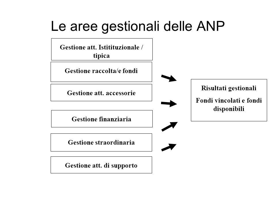 Le aree gestionali delle ANP Gestione att.
