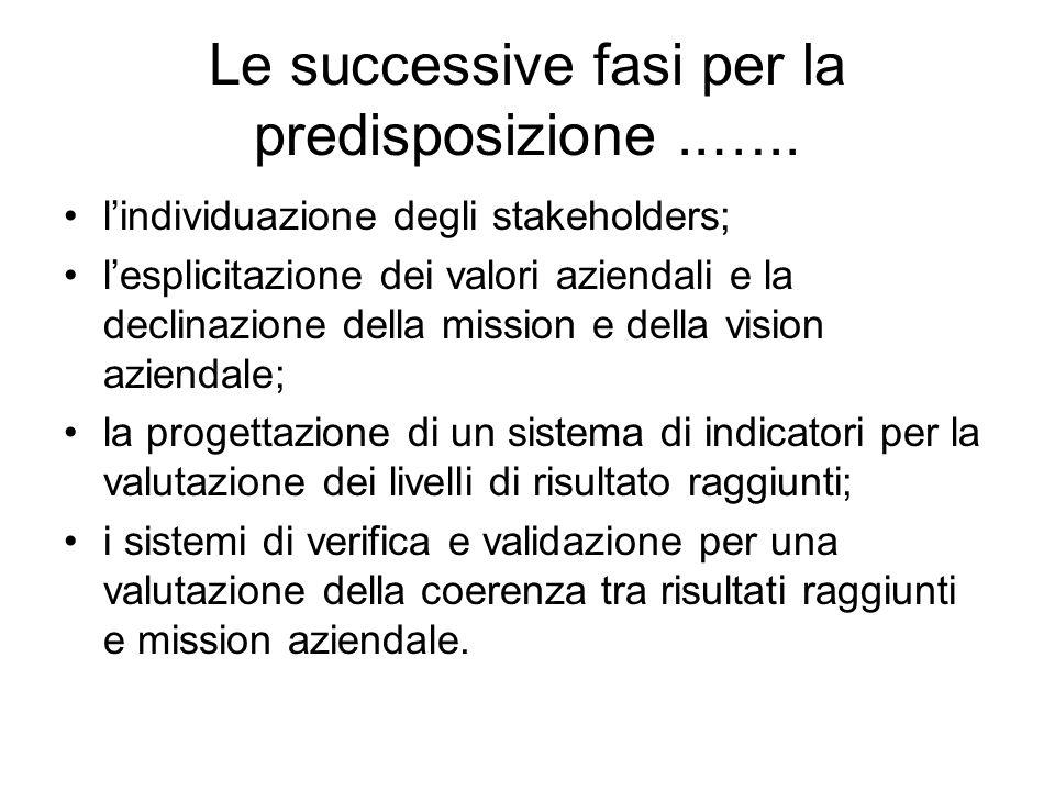 Le successive fasi per la predisposizione..…..