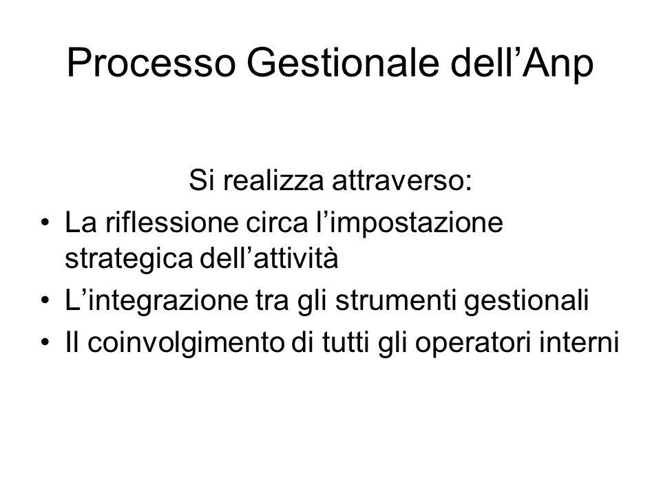 Processo Gestionale dellAnp Si realizza attraverso: La riflessione circa limpostazione strategica dellattività Lintegrazione tra gli strumenti gestionali Il coinvolgimento di tutti gli operatori interni