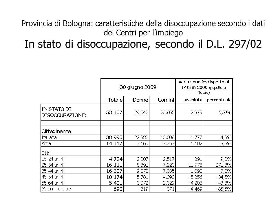 Provincia di Bologna: caratteristiche della disoccupazione secondo i dati dei Centri per limpiego In stato di disoccupazione, secondo il D.L.