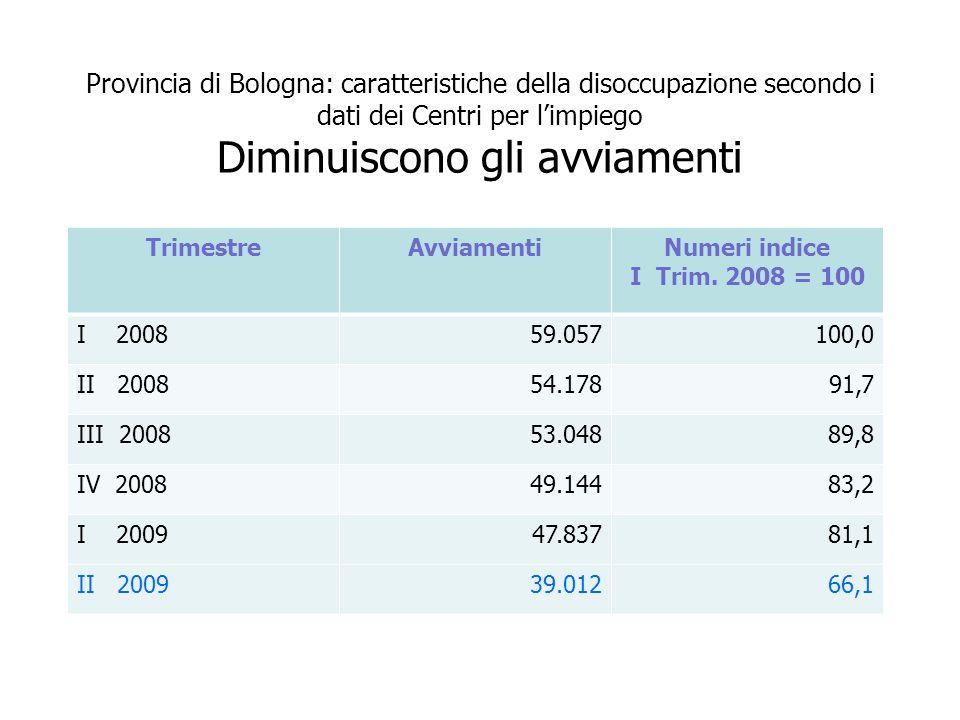 Provincia di Bologna: caratteristiche della disoccupazione secondo i dati dei Centri per limpiego Diminuiscono gli avviamenti TrimestreAvviamentiNumeri indice I Trim.