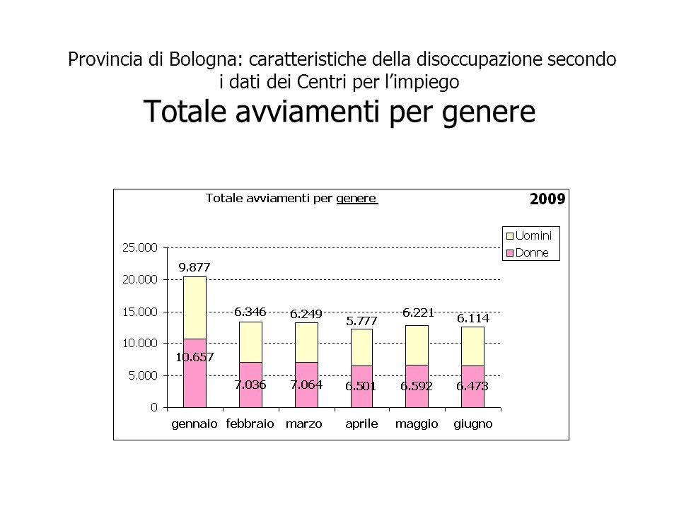 Provincia di Bologna: caratteristiche della disoccupazione secondo i dati dei Centri per limpiego Totale avviamenti per genere