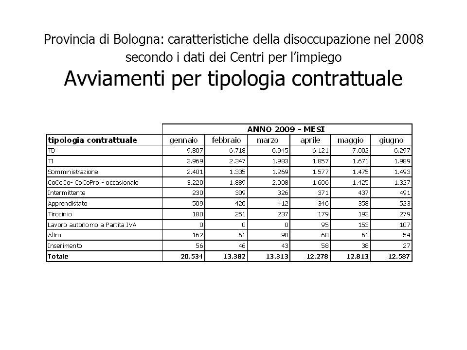 Provincia di Bologna: caratteristiche della disoccupazione nel 2008 secondo i dati dei Centri per limpiego Avviamenti per tipologia contrattuale