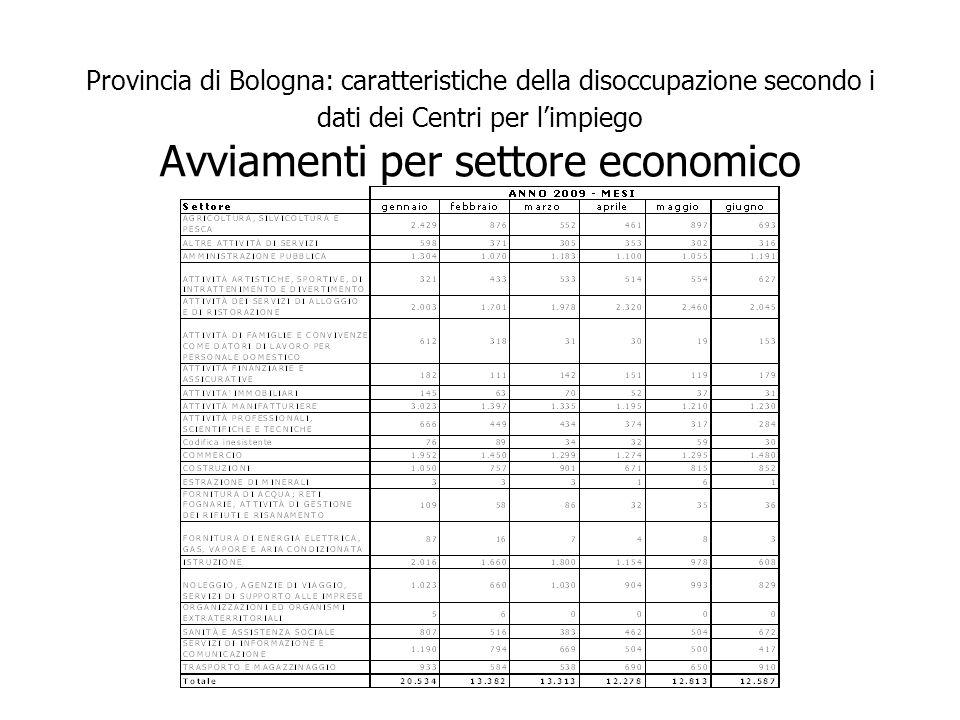 Provincia di Bologna: caratteristiche della disoccupazione secondo i dati dei Centri per limpiego Avviamenti per settore economico