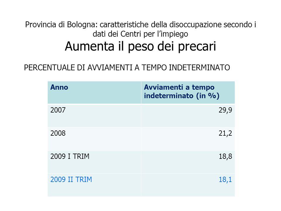 Provincia di Bologna: caratteristiche della disoccupazione secondo i dati dei Centri per limpiego Aumenta il peso dei precari PERCENTUALE DI AVVIAMENTI A TEMPO INDETERMINATO AnnoAvviamenti a tempo indeterminato (in %) 200729,9 200821,2 2009 I TRIM18,8 2009 II TRIM18,1