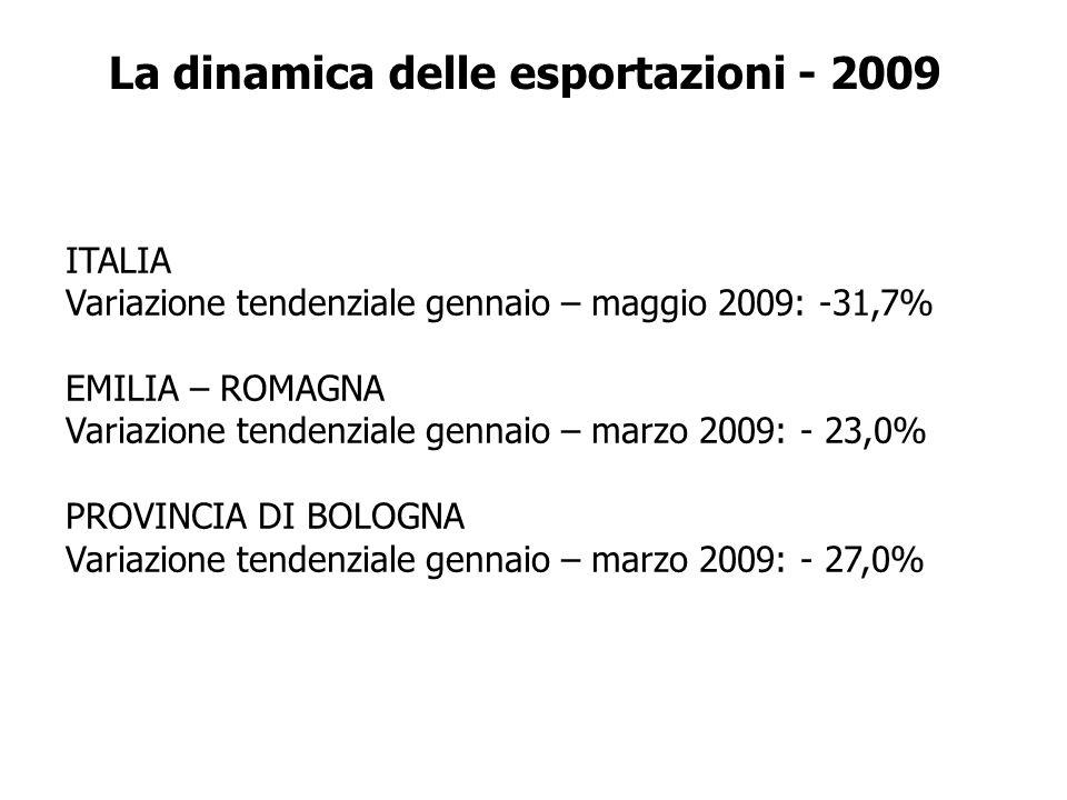 La dinamica delle esportazioni - 2009 ITALIA Variazione tendenziale gennaio – maggio 2009: -31,7% EMILIA – ROMAGNA Variazione tendenziale gennaio – marzo 2009: - 23,0% PROVINCIA DI BOLOGNA Variazione tendenziale gennaio – marzo 2009: - 27,0%