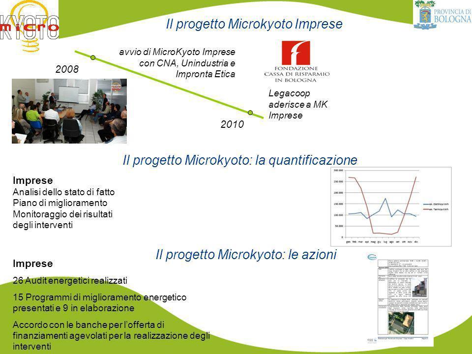 Il progetto Microkyoto Imprese 2008 avvio di MicroKyoto Imprese con CNA, Unindustria e Impronta Etica 2010 Legacoop aderisce a MK Imprese Imprese Analisi dello stato di fatto Piano di miglioramento Monitoraggio dei risultati degli interventi Il progetto Microkyoto: la quantificazione Il progetto Microkyoto: le azioni Imprese 26 Audit energetici realizzati 15 Programmi di miglioramento energetico presentati e 9 in elaborazione Accordo con le banche per lofferta di finanziamenti agevolati per la realizzazione degli interventi