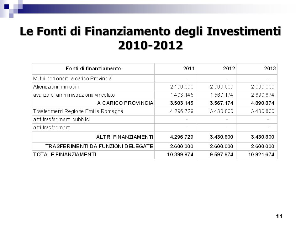 11 Le Fonti di Finanziamento degli Investimenti 2010-2012