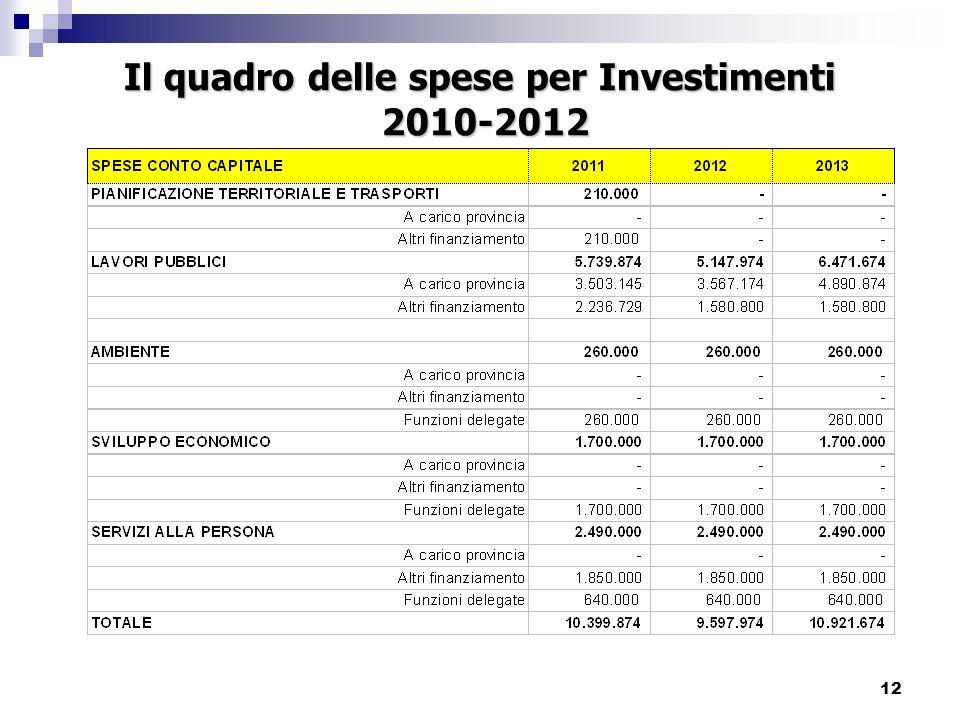12 Il quadro delle spese per Investimenti 2010-2012