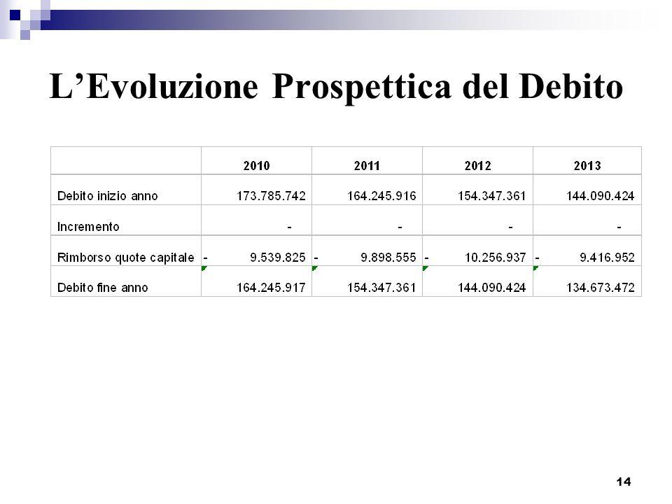 14 LEvoluzione Prospettica del Debito