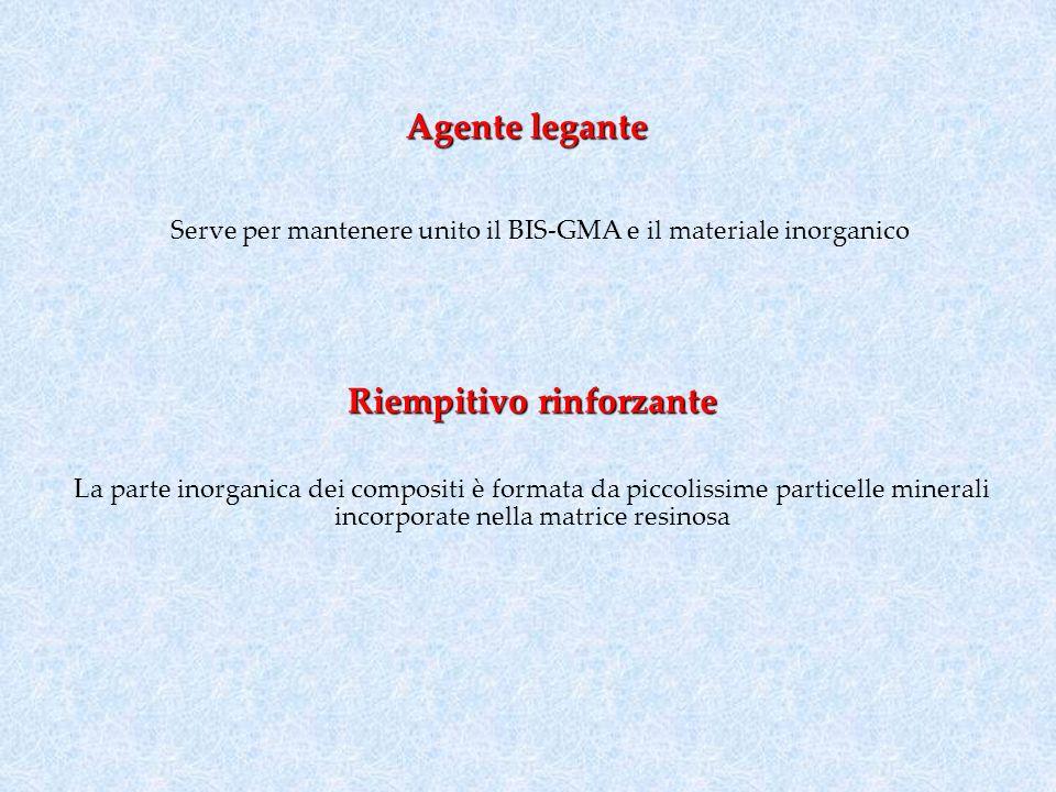 Agente legante Serve per mantenere unito il BIS-GMA e il materiale inorganico Riempitivo rinforzante La parte inorganica dei compositi è formata da pi
