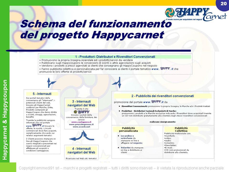 Happycarnet & Happycoupon Copyright emmedì91 srl – marchi e progetti registrati – tutti i diritti sono riservati – è vietata la riproduzione anche parziale 19 Cosa deve fare il Cliente internauta con gli Happycoupon virtuali .
