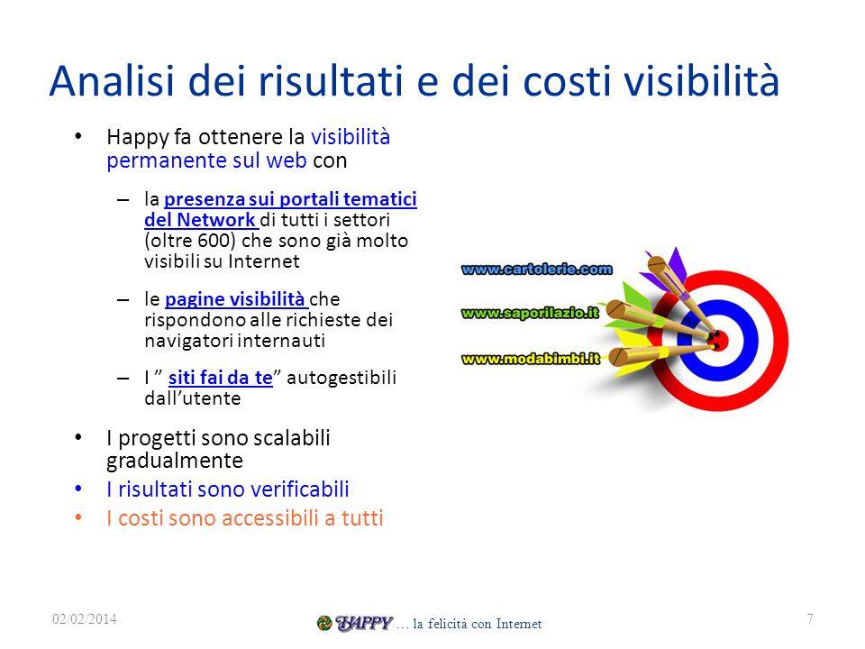 Analisi dei risultati e dei costi visibilità Happy fa ottenere la visibilità permanente sul web con – la presenza sui portali tematici del Network di