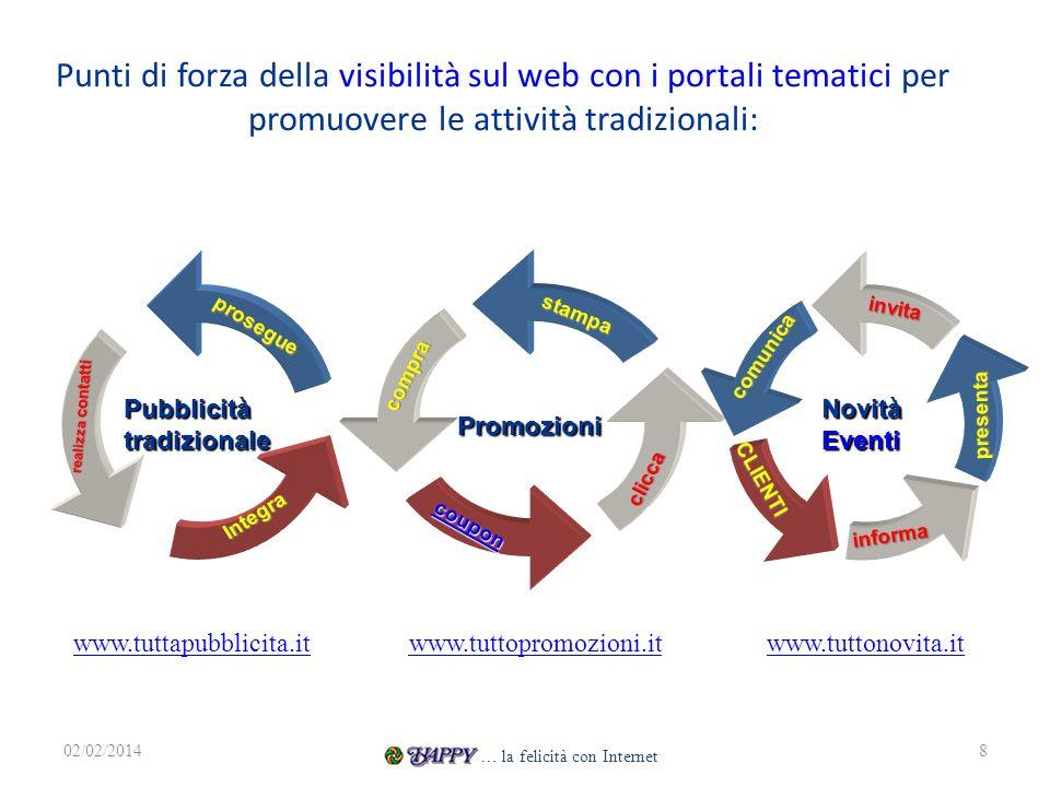Punti di forza della visibilità sul web con i portali tematici per promuovere le attività tradizionali: 02/02/20148 Promozionistampacompra coupon clic