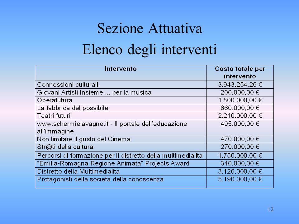 12 Sezione Attuativa Elenco degli interventi