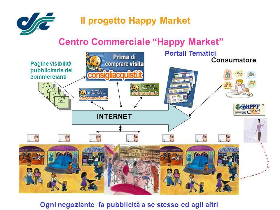 Il progetto Happy Market Centro Commerciale Happy Market Consumatore Pagine visibilità pubblicitarie dei commercianti Portali Tematici INTERNET Ogni n